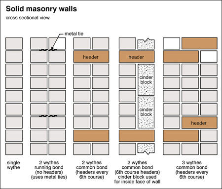 Solid Brick Vs Veneer Anchors